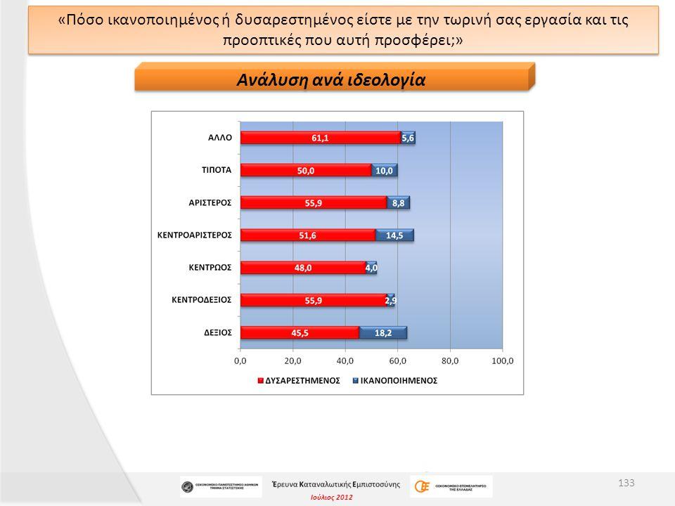 Ιούλιος 2012 «Πόσο ικανοποιημένος ή δυσαρεστημένος είστε με την τωρινή σας εργασία και τις προοπτικές που αυτή προσφέρει;» 133 Ανάλυση ανά ιδεολογία