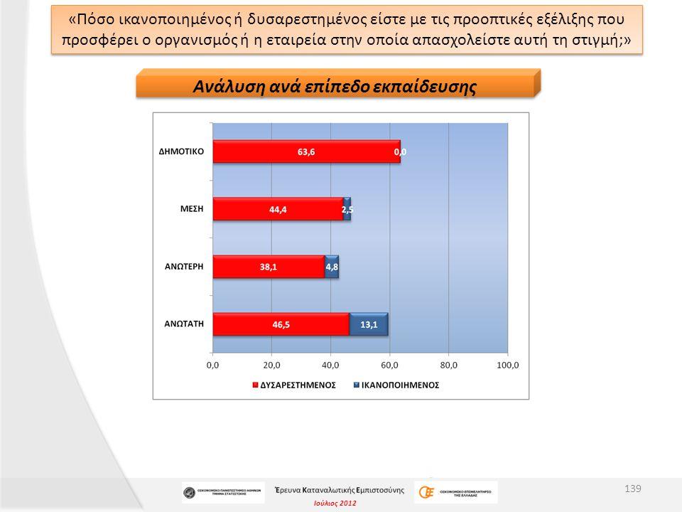 Ιούλιος 2012 «Πόσο ικανοποιημένος ή δυσαρεστημένος είστε με τις προοπτικές εξέλιξης που προσφέρει ο οργανισμός ή η εταιρεία στην οποία απασχολείστε αυ