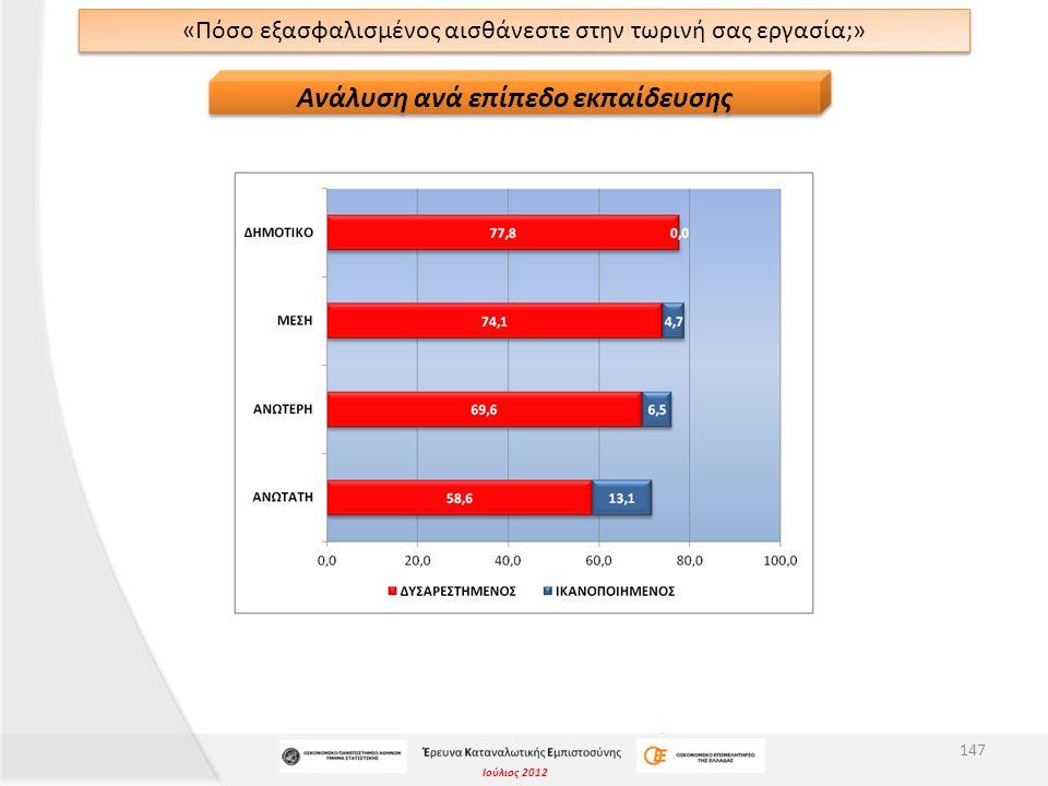 Ιούλιος 2012 «Πόσο εξασφαλισμένος αισθάνεστε στην τωρινή σας εργασία;» 147 Ανάλυση ανά επίπεδο εκπαίδευσης