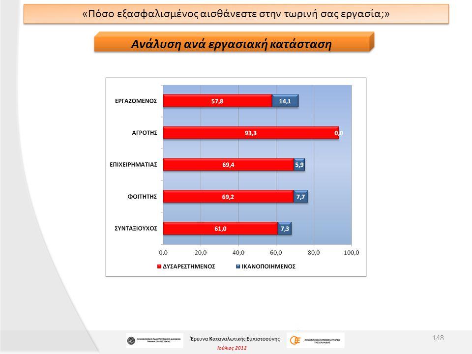 Ιούλιος 2012 «Πόσο εξασφαλισμένος αισθάνεστε στην τωρινή σας εργασία;» 148 Ανάλυση ανά εργασιακή κατάσταση