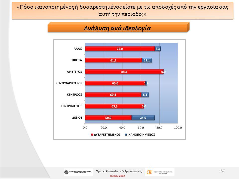 Ιούλιος 2012 «Πόσο ικανοποιημένος ή δυσαρεστημένος είστε με τις αποδοχές από την εργασία σας αυτή την περίοδο;» 157 Ανάλυση ανά ιδεολογία