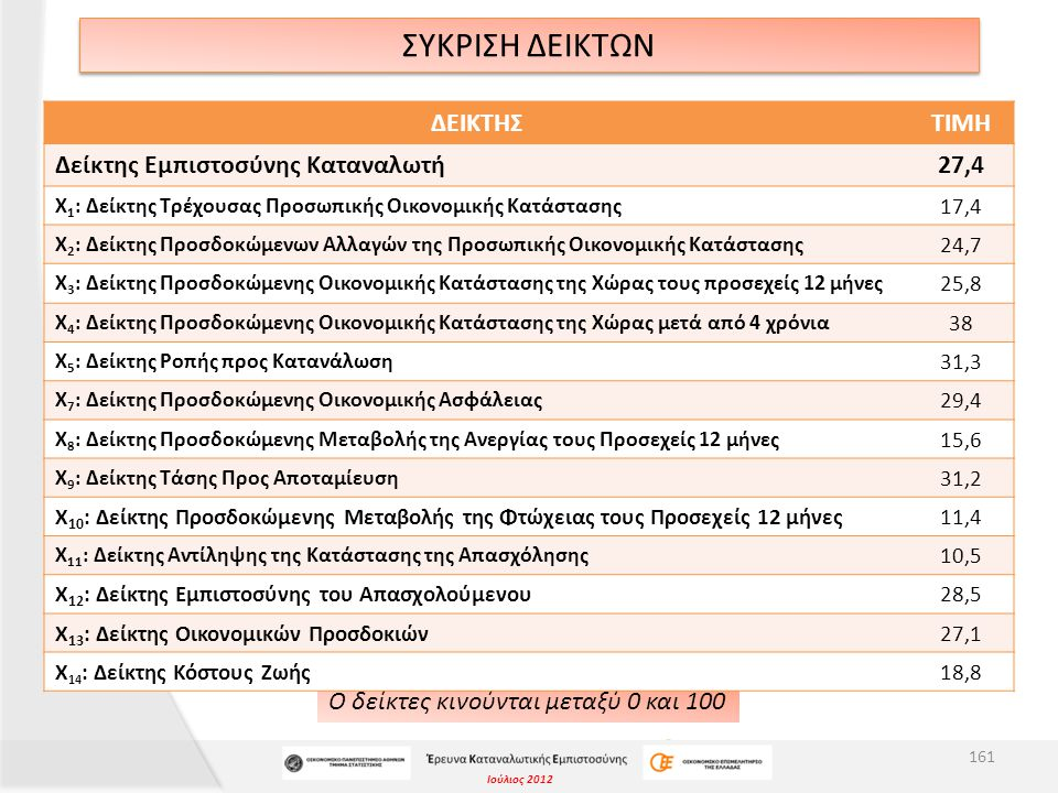 Ιούλιος 2012 ΣΥΚΡΙΣΗ ΔΕΙΚΤΩΝ Ο δείκτες κινούνται μεταξύ 0 και 100 161 ΔΕΙΚΤΗΣΤΙΜΗ Δείκτης Εμπιστοσύνης Καταναλωτή27,4 Χ 1 : Δείκτης Τρέχουσας Προσωπικής Οικονομικής Κατάστασης 17,4 Χ 2 : Δείκτης Προσδοκώμενων Αλλαγών της Προσωπικής Οικονομικής Κατάστασης 24,7 Χ 3 : Δείκτης Προσδοκώμενης Οικονομικής Κατάστασης της Χώρας τους προσεχείς 12 μήνες 25,8 Χ 4 : Δείκτης Προσδοκώμενης Οικονομικής Κατάστασης της Χώρας μετά από 4 χρόνια 38 Χ 5 : Δείκτης Ροπής προς Κατανάλωση 31,3 Χ 7 : Δείκτης Προσδοκώμενης Οικονομικής Ασφάλειας 29,4 Χ 8 : Δείκτης Προσδοκώμενης Μεταβολής της Ανεργίας τους Προσεχείς 12 μήνες 15,6 Χ 9 : Δείκτης Τάσης Προς Αποταμίευση 31,2 Χ 10 : Δείκτης Προσδοκώμενης Μεταβολής της Φτώχειας τους Προσεχείς 12 μήνες11,4 Χ 11 : Δείκτης Αντίληψης της Κατάστασης της Απασχόλησης 10,5 Χ 12 : Δείκτης Εμπιστοσύνης του Απασχολούμενου28,5 X 13 : Δείκτης Οικονομικών Προσδοκιών27,1 Χ 14 : Δείκτης Κόστους Ζωής18,8