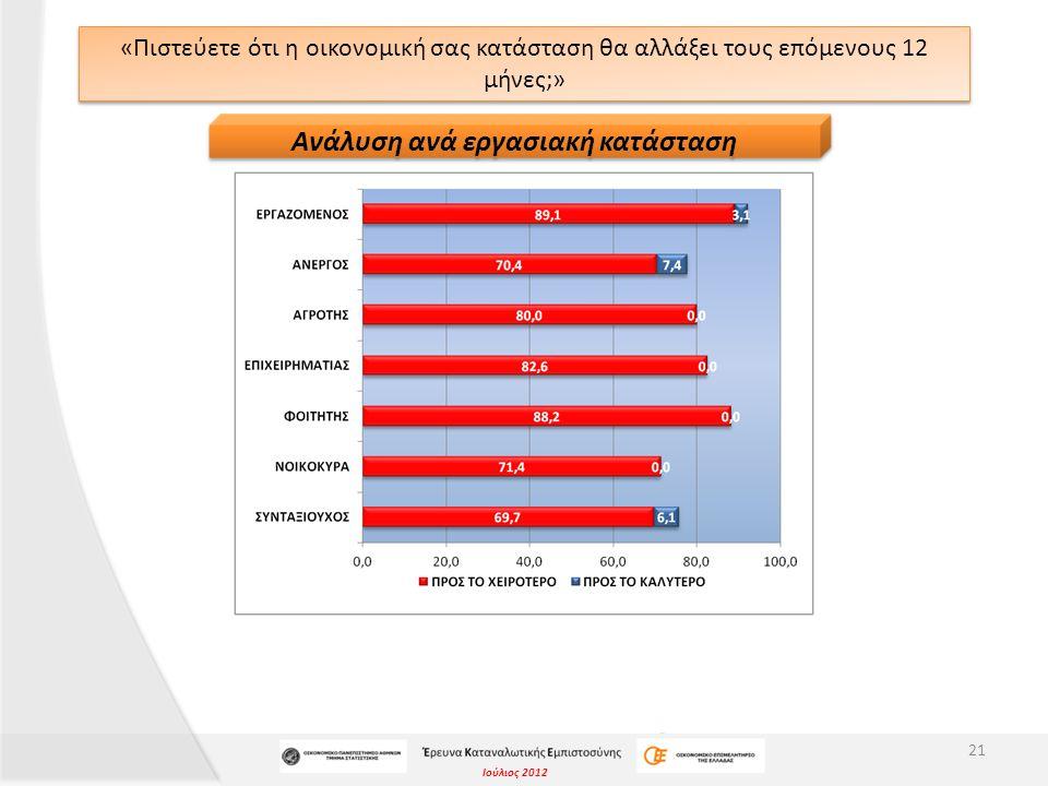 Ιούλιος 2012 «Πιστεύετε ότι η οικονομική σας κατάσταση θα αλλάξει τους επόμενους 12 μήνες;» 21 Ανάλυση ανά εργασιακή κατάσταση
