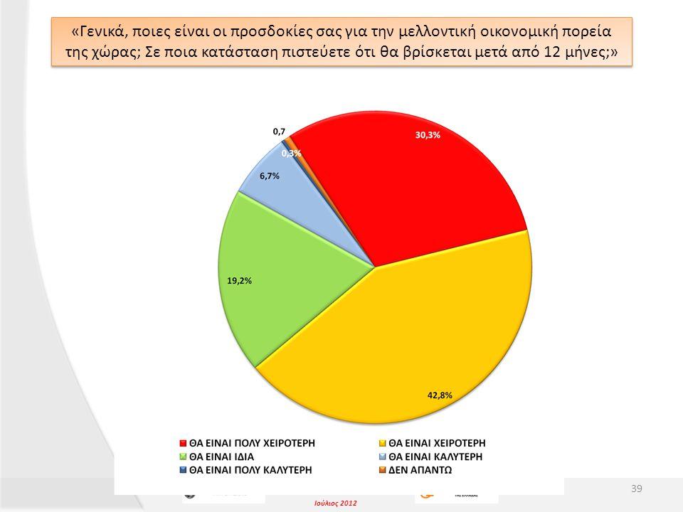 Ιούλιος 2012 «Γενικά, ποιες είναι οι προσδοκίες σας για την μελλοντική οικονομική πορεία της χώρας; Σε ποια κατάσταση πιστεύετε ότι θα βρίσκεται μετά από 12 μήνες;» 39