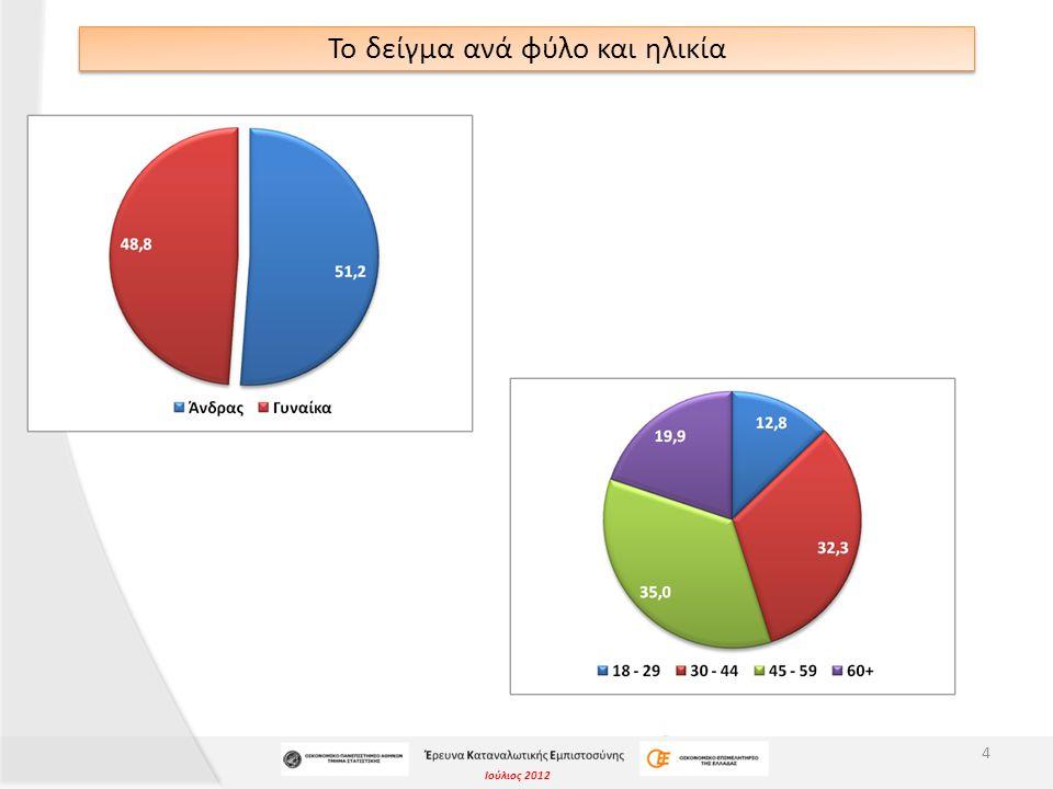 Ιούλιος 2012 ΣΥΜΠΕΡΑΣΜΑΤΑ «Γενικά, ποιες είναι οι προσδοκίες σας για την μελλοντική οικονομική πορεία της χώρας; Σε ποια κατάσταση πιστεύετε ότι θα βρίσκεται μετά από 12 μήνες;» 45  Περισσότεροι από 7 στους 10 ερωτηθέντες πιστεύουν ότι η οικονομική κατάσταση της χώρας μετά από 12 μήνες θα είναι χειρότερη.