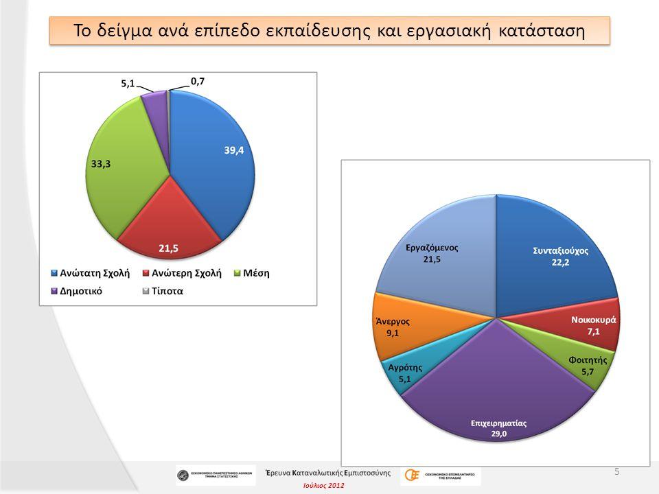 Ιούλιος 2012 «Αυτή τη χρονική περίοδο, πόσο εύκολο ή δύσκολο είναι να βρει κανείς δουλειά στην περιοχή σας;» 116 Ανάλυση ανά εργασιακή κατάσταση
