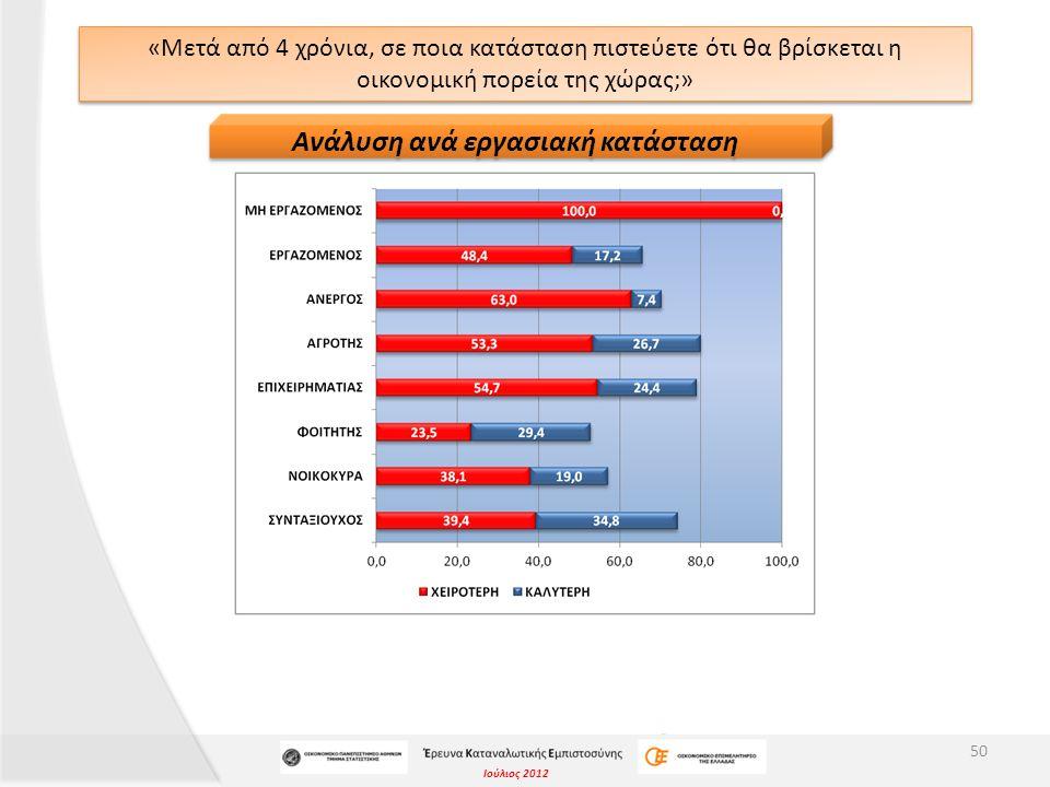 Ιούλιος 2012 «Μετά από 4 χρόνια, σε ποια κατάσταση πιστεύετε ότι θα βρίσκεται η οικονομική πορεία της χώρας;» 50 Ανάλυση ανά εργασιακή κατάσταση