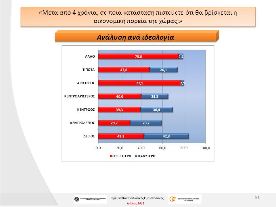 Ιούλιος 2012 «Μετά από 4 χρόνια, σε ποια κατάσταση πιστεύετε ότι θα βρίσκεται η οικονομική πορεία της χώρας;» 51 Ανάλυση ανά ιδεολογία