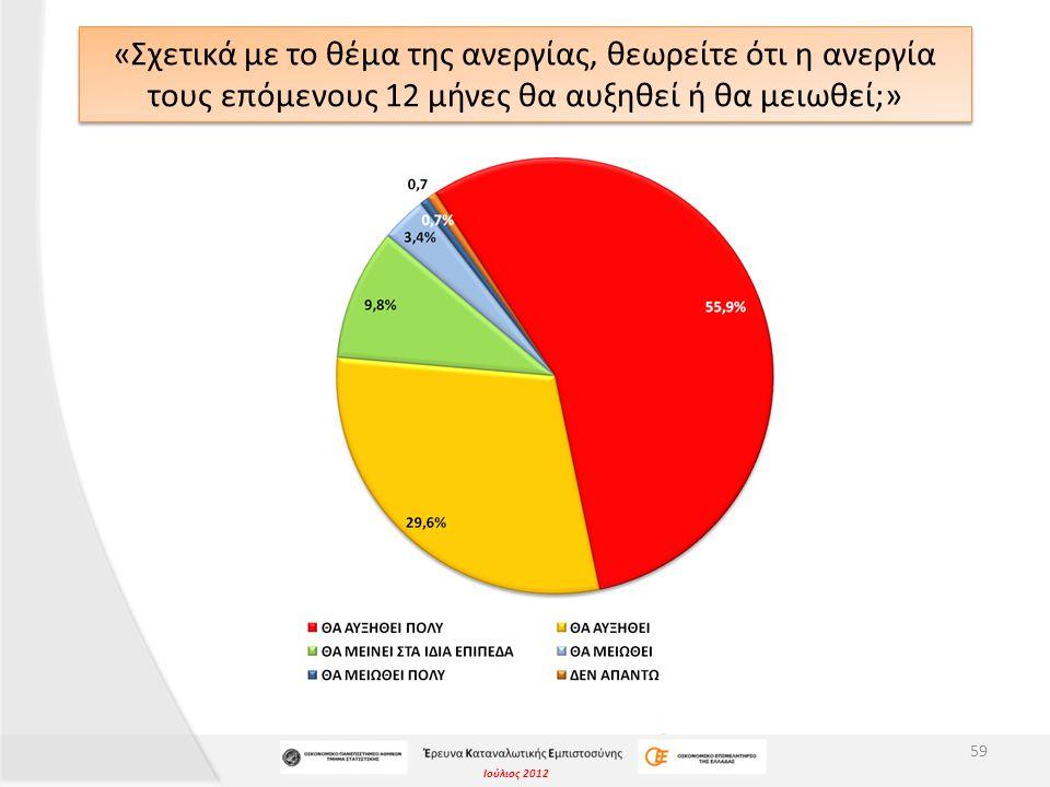 Ιούλιος 2012 «Σχετικά με το θέμα της ανεργίας, θεωρείτε ότι η ανεργία τους επόμενους 12 μήνες θα αυξηθεί ή θα μειωθεί;» 59