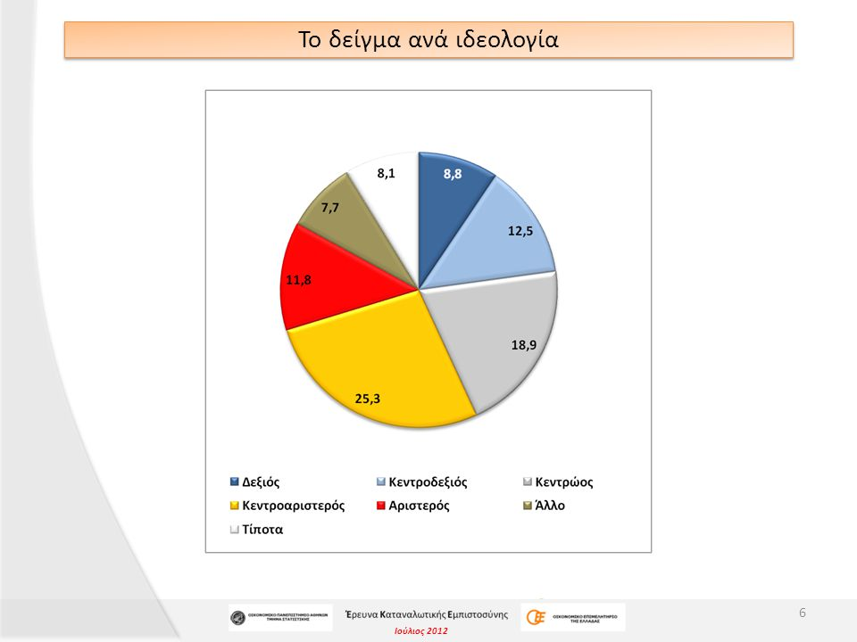 Ιούλιος 2012 ΣΥΜΠΕΡΑΣΜΑΤΑ «Θεωρείτε ότι η φτώχεια στην Ελλάδα τον επόμενο χρόνο …» 37  Περισσότεροι από 7 στους 10 ερωτηθέντες πιστεύουν ότι η φτώχεια στην Ελλάδα θα αυξηθεί περαιτέρω μέσα στον επόμενο χρόνο.