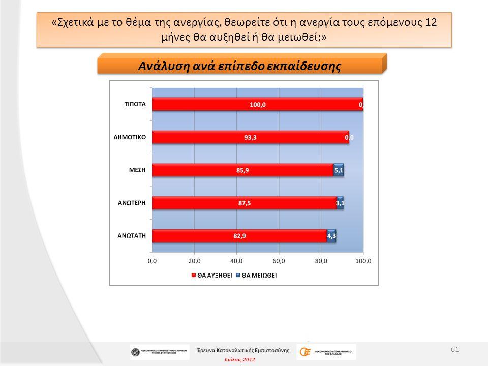 Ιούλιος 2012 «Σχετικά με το θέμα της ανεργίας, θεωρείτε ότι η ανεργία τους επόμενους 12 μήνες θα αυξηθεί ή θα μειωθεί;» 61 Ανάλυση ανά επίπεδο εκπαίδευσης