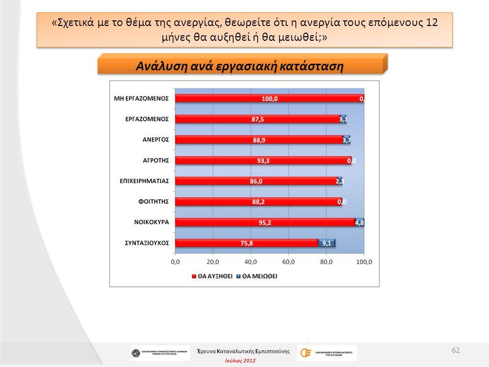 Ιούλιος 2012 «Σχετικά με το θέμα της ανεργίας, θεωρείτε ότι η ανεργία τους επόμενους 12 μήνες θα αυξηθεί ή θα μειωθεί;» 62 Ανάλυση ανά εργασιακή κατάσταση