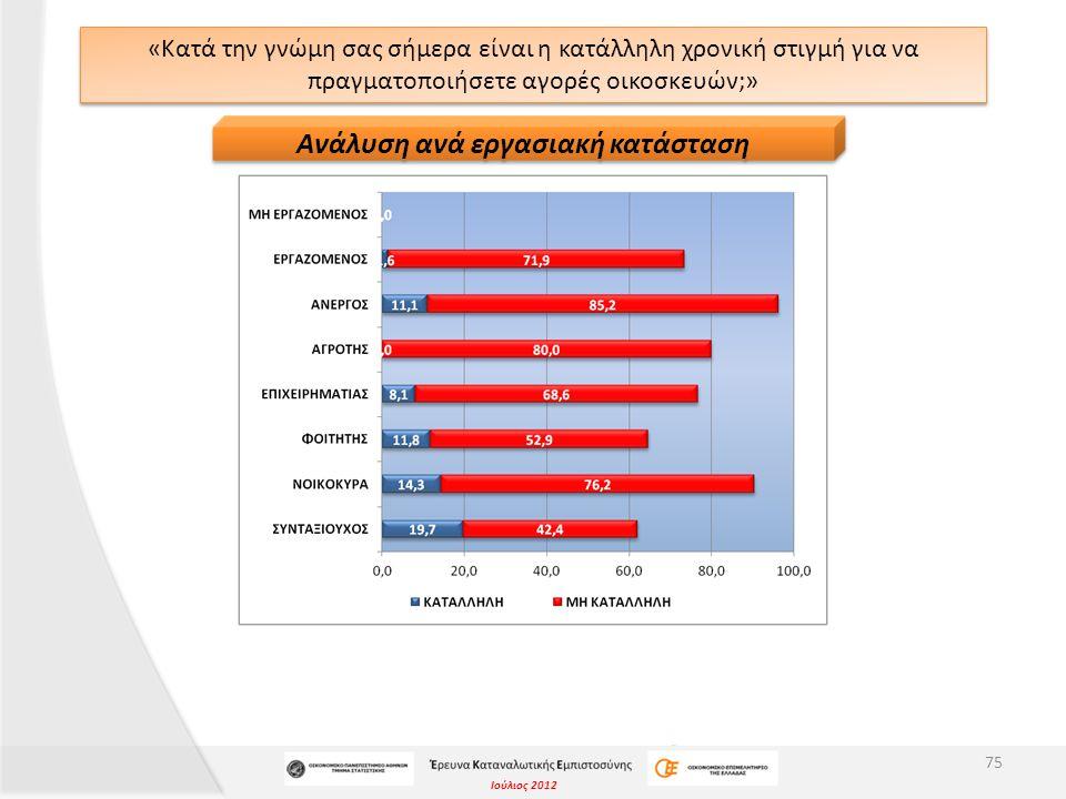 Ιούλιος 2012 «Κατά την γνώμη σας σήμερα είναι η κατάλληλη χρονική στιγμή για να πραγματοποιήσετε αγορές οικοσκευών;» 75 Ανάλυση ανά εργασιακή κατάσταση