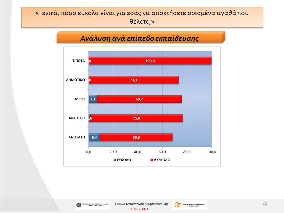 Ιούλιος 2012 «Γενικά, πόσο εύκολο είναι για εσάς να αποκτήσετε ορισμένα αγαθά που θέλετε;» 82 Ανάλυση ανά επίπεδο εκπαίδευσης