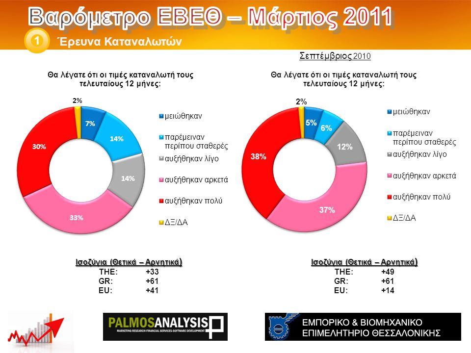Έρευνα Καταναλωτών 1 Ισοζύγια (Θετικά – Αρνητικά ) THE: +49 GR:+61 EU:+14 Ισοζύγια (Θετικά – Αρνητικά ) THE: +33 GR:+61 EU:+41 Σεπτέμβριος 2010