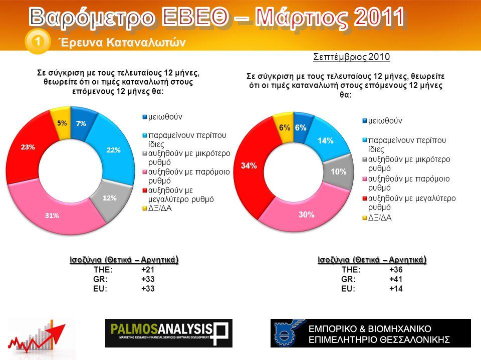 Έρευνα Καταναλωτών 1 Ισοζύγια (Θετικά – Αρνητικά ) THE: +36 GR:+41 EU:+14 Ισοζύγια (Θετικά – Αρνητικά ) THE: +21 GR:+33 EU:+33 Σεπτέμβριος 2010