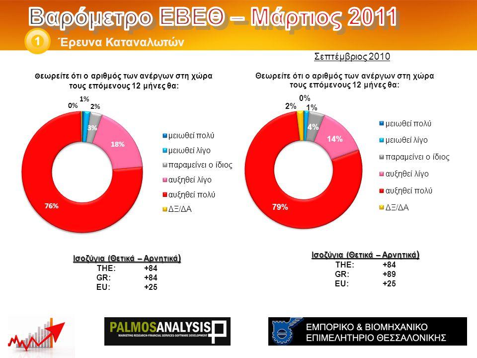 Έρευνα Καταναλωτών 1 Ισοζύγια (Θετικά – Αρνητικά ) THE: +84 GR:+89 EU:+25 Ισοζύγια (Θετικά – Αρνητικά ) THE: +84 GR:+84 EU:+25 Σεπτέμβριος 2010