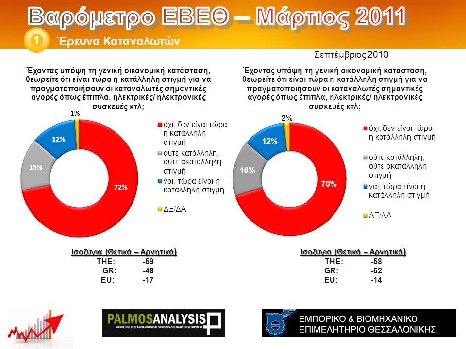 Έρευνα Καταναλωτών 1 Ισοζύγια (Θετικά – Αρνητικά ) THE: -58 GR:-62 EU:-14 Ισοζύγια (Θετικά – Αρνητικά ) THE: -59 GR: -48 EU: -17 Σεπτέμβριος 2010