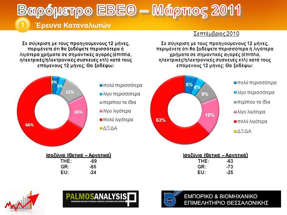 Έρευνα Καταναλωτών 1 Ισοζύγια (Θετικά – Αρνητικά ) THE: -63 GR:-73 EU:-25 Ισοζύγια (Θετικά – Αρνητικά ) THE: -69 GR:-65 EU:-24 Σεπτέμβριος 2010