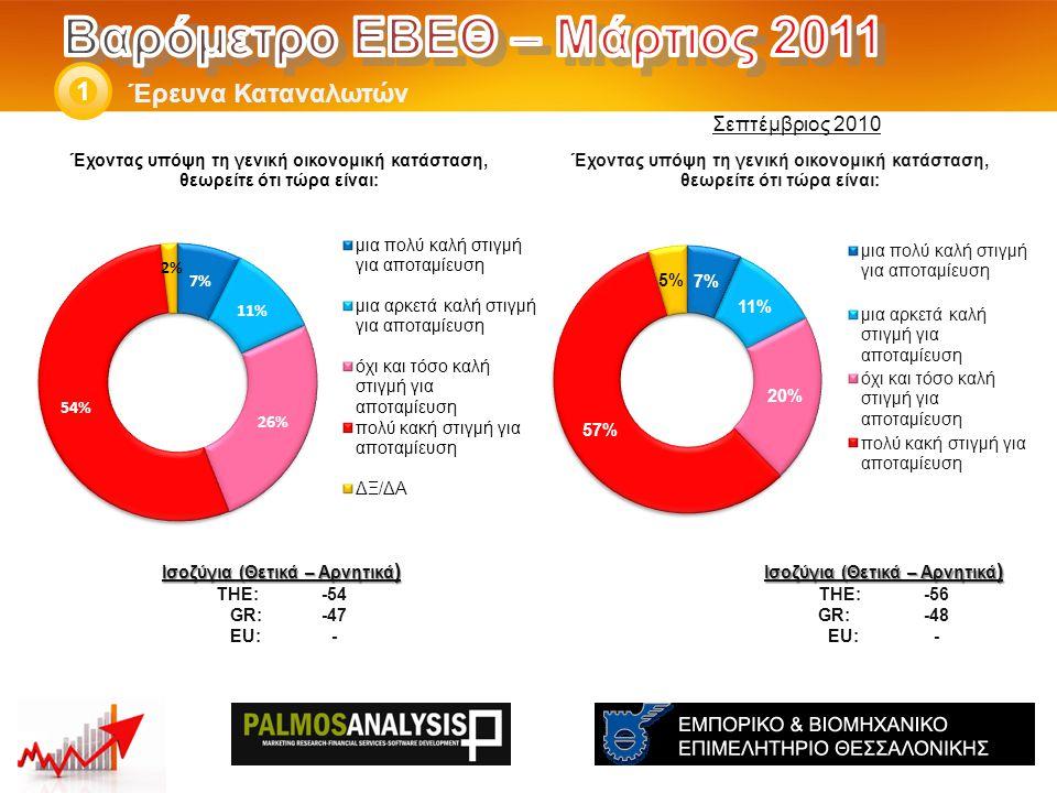 Έρευνα Καταναλωτών 1 Ισοζύγια (Θετικά – Αρνητικά ) THE: -56 GR:-48 EU:- Ισοζύγια (Θετικά – Αρνητικά ) THE: -54 GR: -47 EU:- Σεπτέμβριος 2010