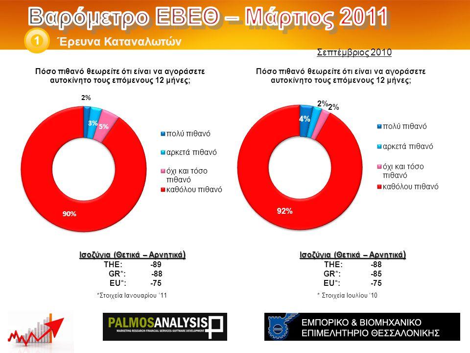Έρευνα Καταναλωτών 1 Ισοζύγια (Θετικά – Αρνητικά ) THE: -88 GR*:-85 EU*:-75 * Στοιχεία Ιουλίου '10 Ισοζύγια (Θετικά – Αρνητικά ) THE: -89 GR*: -88 EU*:-75 *Στοιχεία Ιανουαρίου '11 Σεπτέμβριος 2010