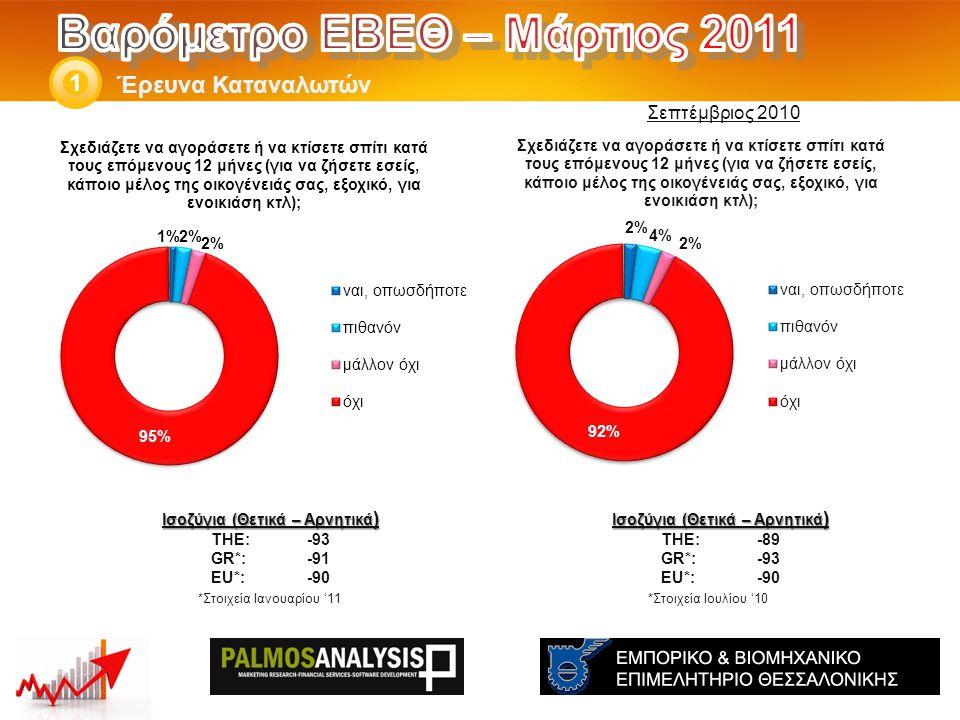 Έρευνα Καταναλωτών 1 Ισοζύγια (Θετικά – Αρνητικά ) THE: -89 GR*:-93 EU*:-90 *Στοιχεία Ιουλίου '10 Ισοζύγια (Θετικά – Αρνητικά ) THE: -93 GR*:-91 EU*:-90 *Στοιχεία Ιανουαρίου '11 Σεπτέμβριος 2010