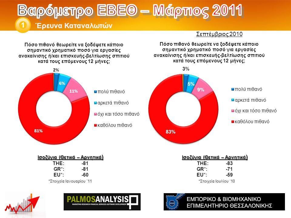 Έρευνα Καταναλωτών 1 *Στοιχεία Ιουλίου '10 Ισοζύγια (Θετικά – Αρνητικά ) THE: -83 GR*:-71 EU*:-59 *Στοιχεία Ιανουαρίου '11 Ισοζύγια (Θετικά – Αρνητικά ) THE: -81 GR*:-81 EU*:-60 Σεπτέμβριος 2010