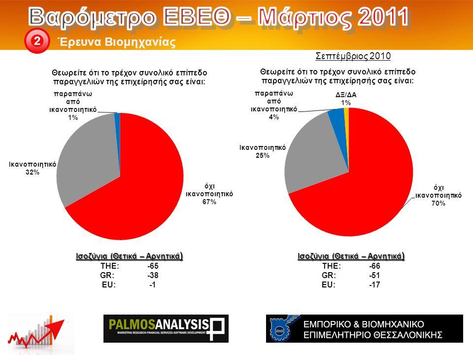 Έρευνα Βιομηχανίας 2 Ισοζύγια (Θετικά – Αρνητικά ) THE: -66 GR:-51 EU:-17 Ισοζύγια (Θετικά – Αρνητικά ) THE: -65 GR:-38 EU:-1 Σεπτέμβριος 2010