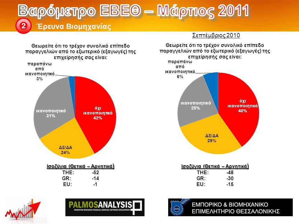 Έρευνα Βιομηχανίας 2 Ισοζύγια (Θετικά – Αρνητικά ) THE: -48 GR:-30 EU:-15 Ισοζύγια (Θετικά – Αρνητικά ) THE: -52 GR:-14 EU:-1 Σεπτέμβριος 2010