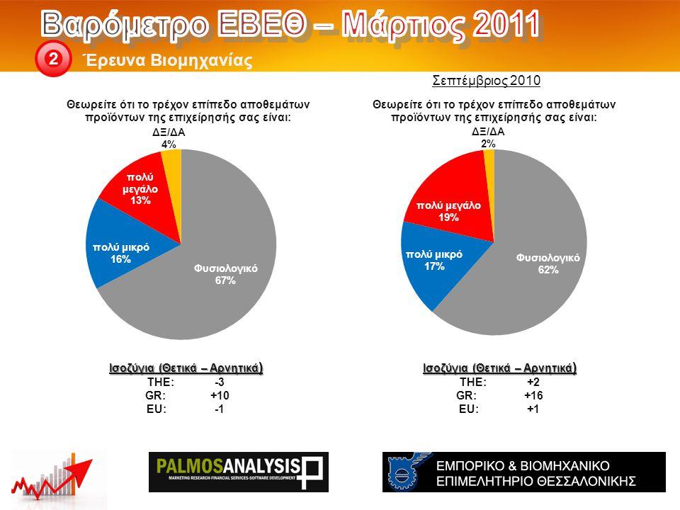 Έρευνα Βιομηχανίας 2 Ισοζύγια (Θετικά – Αρνητικά ) THE: +2 GR:+16 EU:+1 Ισοζύγια (Θετικά – Αρνητικά ) THE: -3 GR:+10 EU:-1 Σεπτέμβριος 2010