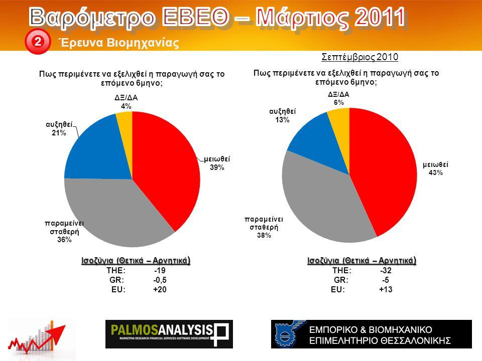 Έρευνα Βιομηχανίας 2 Ισοζύγια (Θετικά – Αρνητικά ) THE: -32 GR:-5 EU:+13 Ισοζύγια (Θετικά – Αρνητικά ) THE: -19 GR:-0,5 EU:+20 Σεπτέμβριος 2010