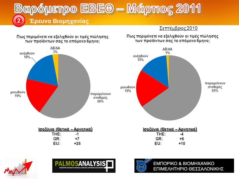 Έρευνα Βιομηχανίας 2 Ισοζύγια (Θετικά – Αρνητικά ) THE: -4 GR:+6 EU:+10 Ισοζύγια (Θετικά – Αρνητικά ) THE: -1 GR:+7 EU:+25 Σεπτέμβριος 2010