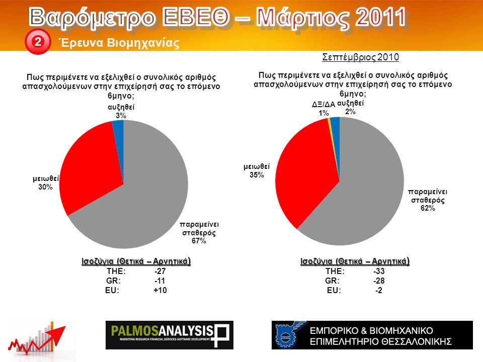 Έρευνα Βιομηχανίας 2 Ισοζύγια (Θετικά – Αρνητικά ) THE: -33 GR:-28 EU:-2 Ισοζύγια (Θετικά – Αρνητικά ) THE: -27 GR:-11 EU:+10 Σεπτέμβριος 2010