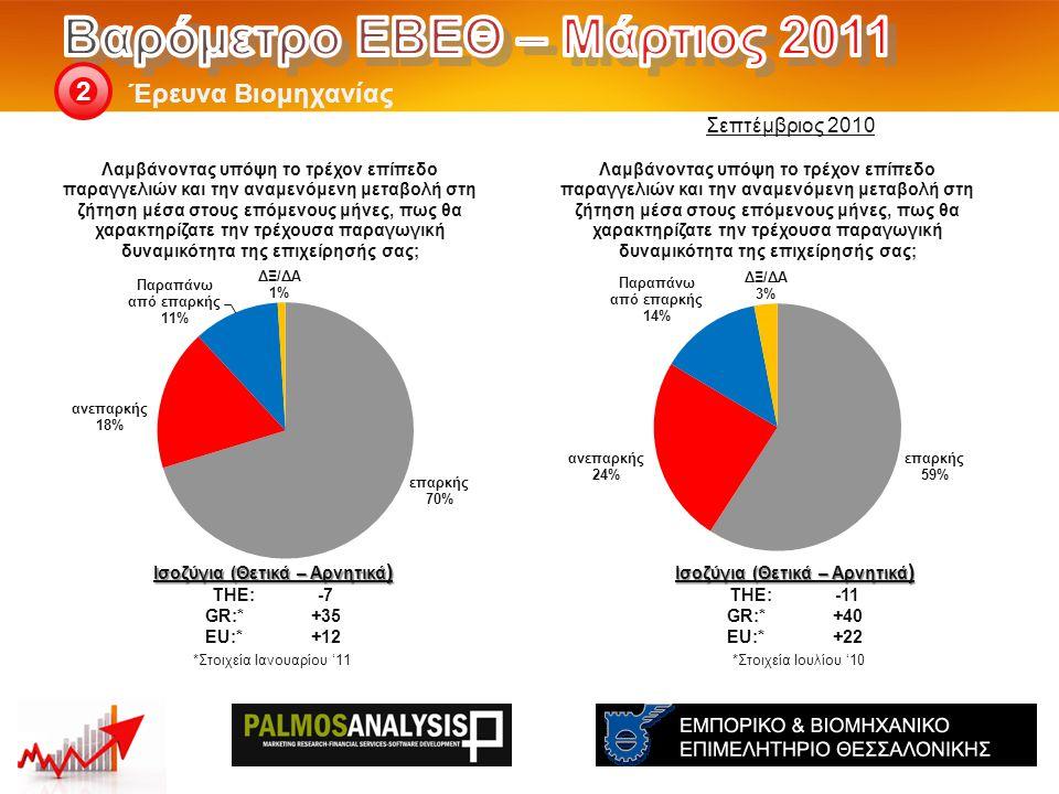 Έρευνα Βιομηχανίας 2 Ισοζύγια (Θετικά – Αρνητικά ) THE: -11 GR:*+40 EU:*+22 *Στοιχεία Ιουλίου '10 Ισοζύγια (Θετικά – Αρνητικά ) THE: -7 GR:*+35 EU:*+1
