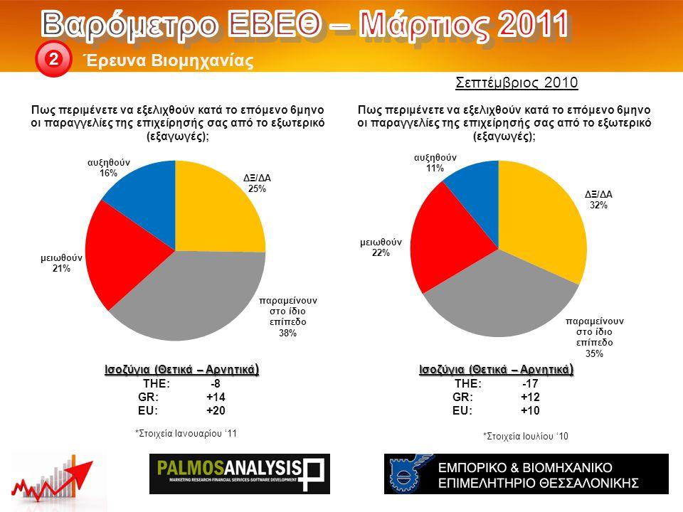 Έρευνα Βιομηχανίας 2 Ισοζύγια (Θετικά – Αρνητικά ) THE: -17 GR:+12 EU:+10 Ισοζύγια (Θετικά – Αρνητικά ) THE: -8 GR:+14 EU:+20 Σεπτέμβριος 2010 *Στοιχε