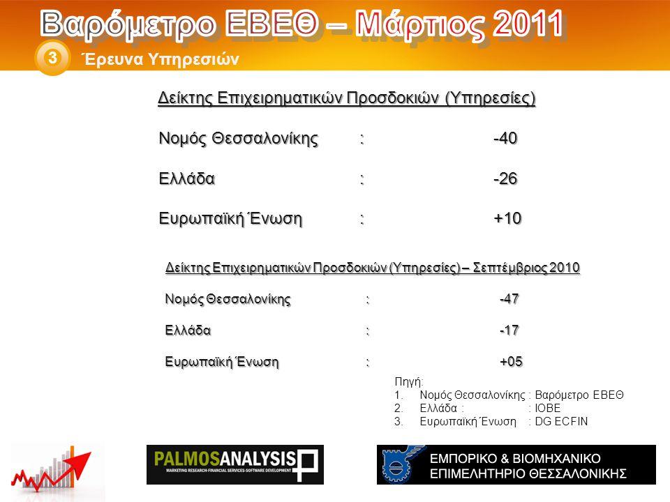 Δείκτης Επιχειρηματικών Προσδοκιών (Υπηρεσίες) – Σεπτέμβριος 2010 Νομός Θεσσαλονίκης: -47 Ελλάδα:-17 Eυρωπαϊκή Ένωση:+05 Έρευνα Υπηρεσιών 3 Πηγή: 1.Νομός Θεσσαλονίκης: Βαρόμετρο ΕΒΕΘ 2.Ελλάδα:: ΙΟΒΕ 3.Ευρωπαϊκή Ένωση: DG ECFIN Δείκτης Επιχειρηματικών Προσδοκιών (Υπηρεσίες) Νομός Θεσσαλονίκης: -40 Ελλάδα:-26 Eυρωπαϊκή Ένωση:+10