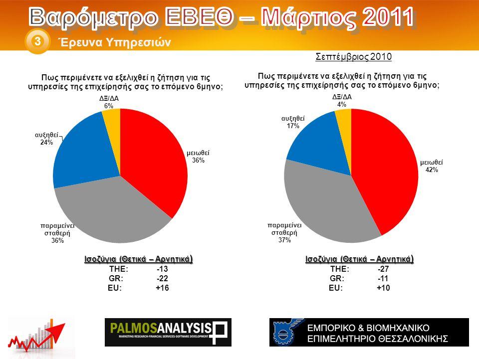 Έρευνα Υπηρεσιών 3 Ισοζύγια (Θετικά – Αρνητικά ) THE: -27 GR:-11 EU:+10 Ισοζύγια (Θετικά – Αρνητικά ) THE: -13 GR:-22 EU:+16 Σεπτέμβριος 2010
