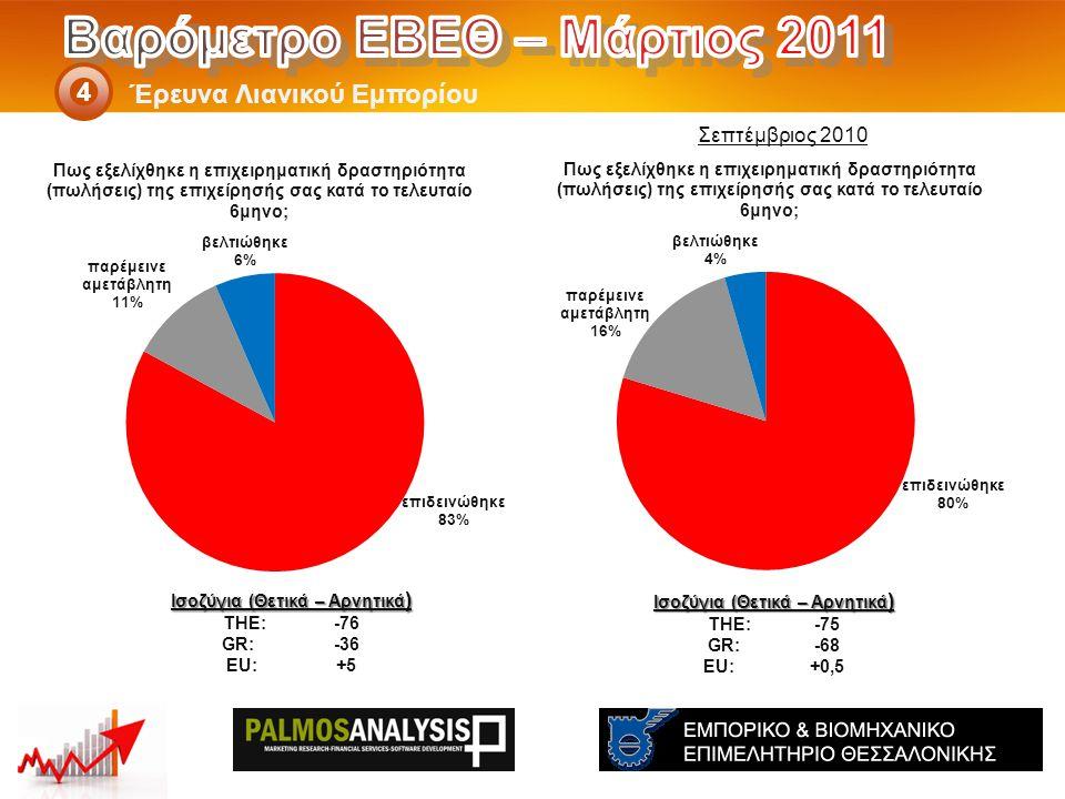 Έρευνα Λιανικού Εμπορίου 4 Ισοζύγια (Θετικά – Αρνητικά ) THE: -75 GR:-68 EU:+0,5 Ισοζύγια (Θετικά – Αρνητικά ) THE: -76 GR: -36 EU: +5 Σεπτέμβριος 2010