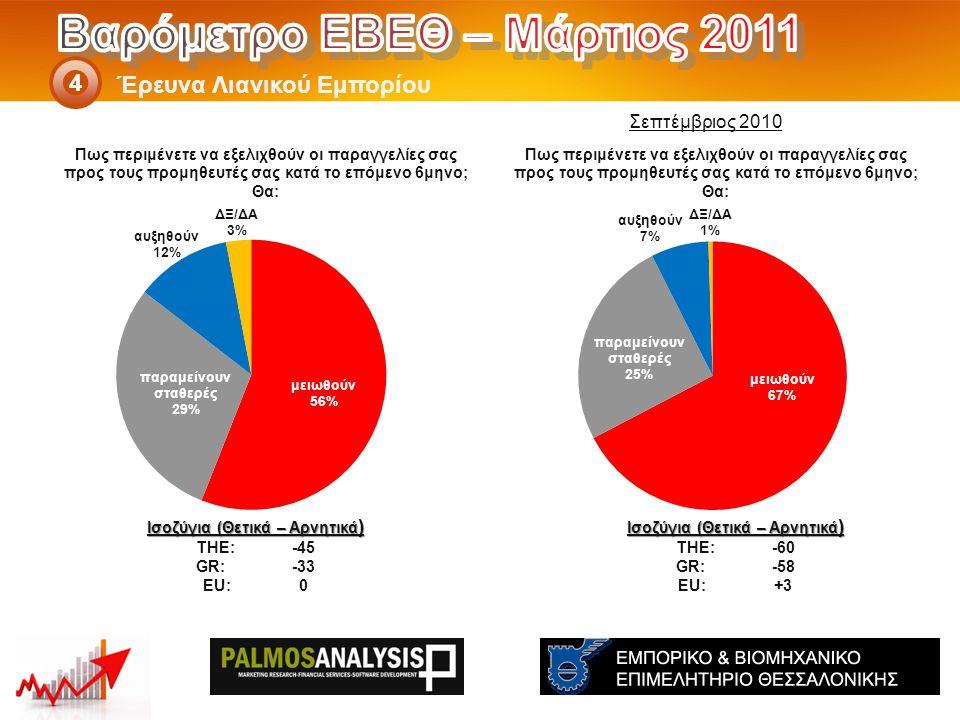 Έρευνα Λιανικού Εμπορίου 4 Ισοζύγια (Θετικά – Αρνητικά ) THE: -60 GR:-58 EU:+3 Ισοζύγια (Θετικά – Αρνητικά ) THE: -45 GR:-33 EU:0 Σεπτέμβριος 2010