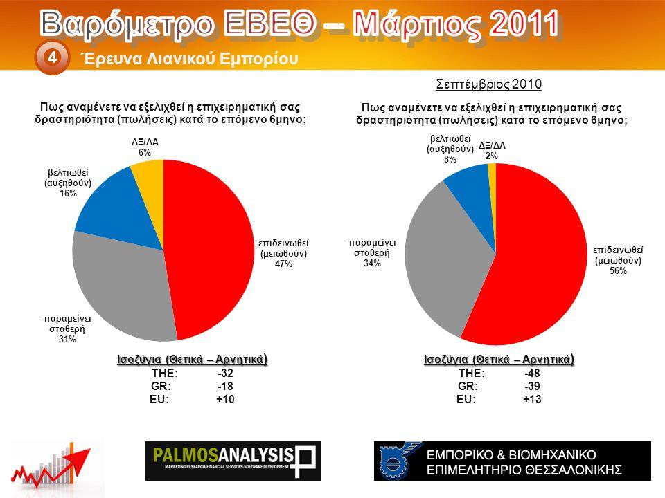 Έρευνα Λιανικού Εμπορίου 4 Ισοζύγια (Θετικά – Αρνητικά ) THE: -48 GR:-39 EU:+13 Ισοζύγια (Θετικά – Αρνητικά ) THE: -32 GR:-18 EU:+10 Σεπτέμβριος 2010