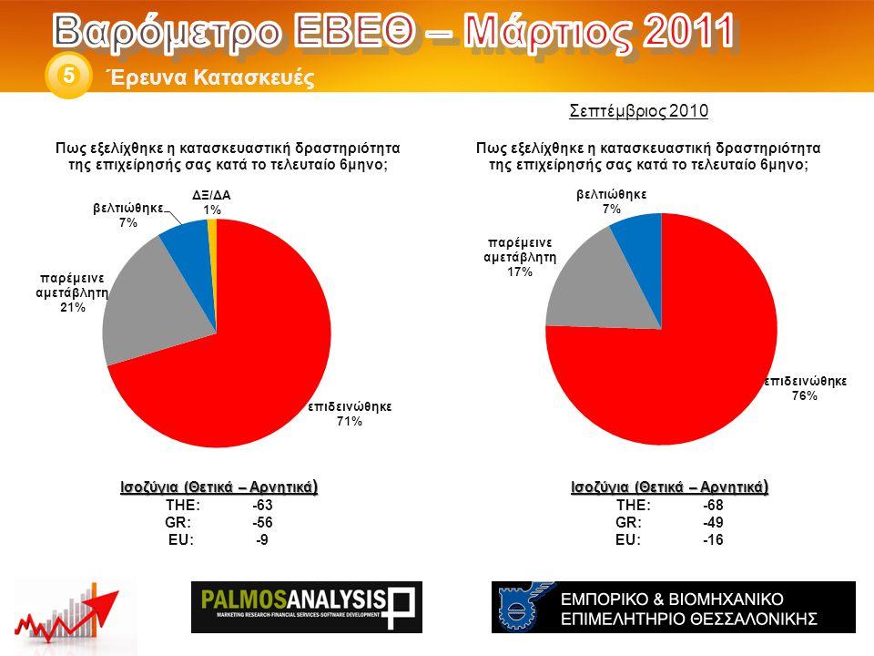 Έρευνα Κατασκευές 5 Ισοζύγια (Θετικά – Αρνητικά ) THE: -68 GR:-49 EU:-16 Ισοζύγια (Θετικά – Αρνητικά ) THE: -63 GR:-56 EU:-9 Σεπτέμβριος 2010
