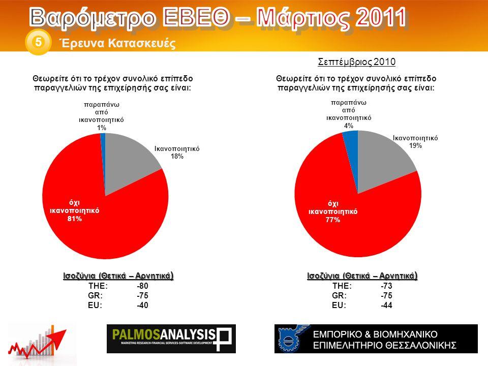 Έρευνα Κατασκευές 5 Ισοζύγια (Θετικά – Αρνητικά ) THE: -73 GR:-75 EU:-44 Ισοζύγια (Θετικά – Αρνητικά ) THE: -80 GR:-75 EU:-40 Σεπτέμβριος 2010