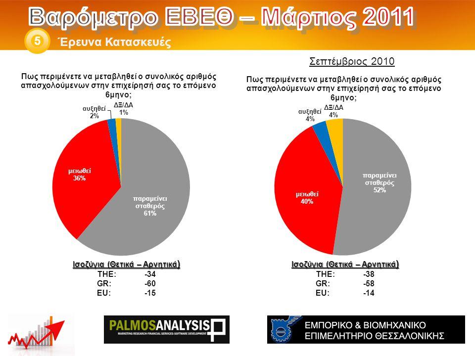 Έρευνα Κατασκευές 5 Ισοζύγια (Θετικά – Αρνητικά ) THE: -38 GR:-58 EU:-14 Ισοζύγια (Θετικά – Αρνητικά ) THE: -34 GR:-60 EU:-15 Σεπτέμβριος 2010