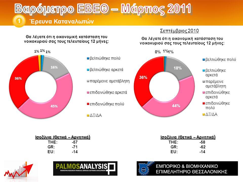 Έρευνα Καταναλωτών 1 Ισοζύγια (Θετικά – Αρνητικά ) THE: -58 GR: -62 EU: -14 Ισοζύγια (Θετικά – Αρνητικά ) THE: -57 GR:-71 EU:-14 Σεπτέμβριος 2010