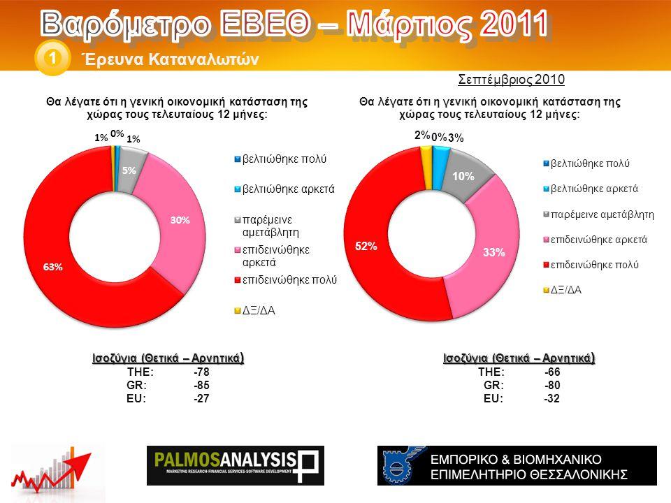 Έρευνα Καταναλωτών 1 Ισοζύγια (Θετικά – Αρνητικά ) THE: -66 GR:-80 EU: -32 Ισοζύγια (Θετικά – Αρνητικά ) THE: -78 GR:-85 EU:-27 Σεπτέμβριος 2010