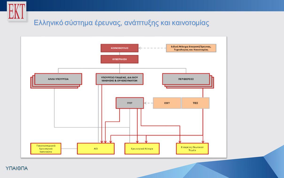 Ελληνικό σύστημα έρευνας, ανάπτυξης και καινοτομίας ΥΠΑΙΘΠΑ