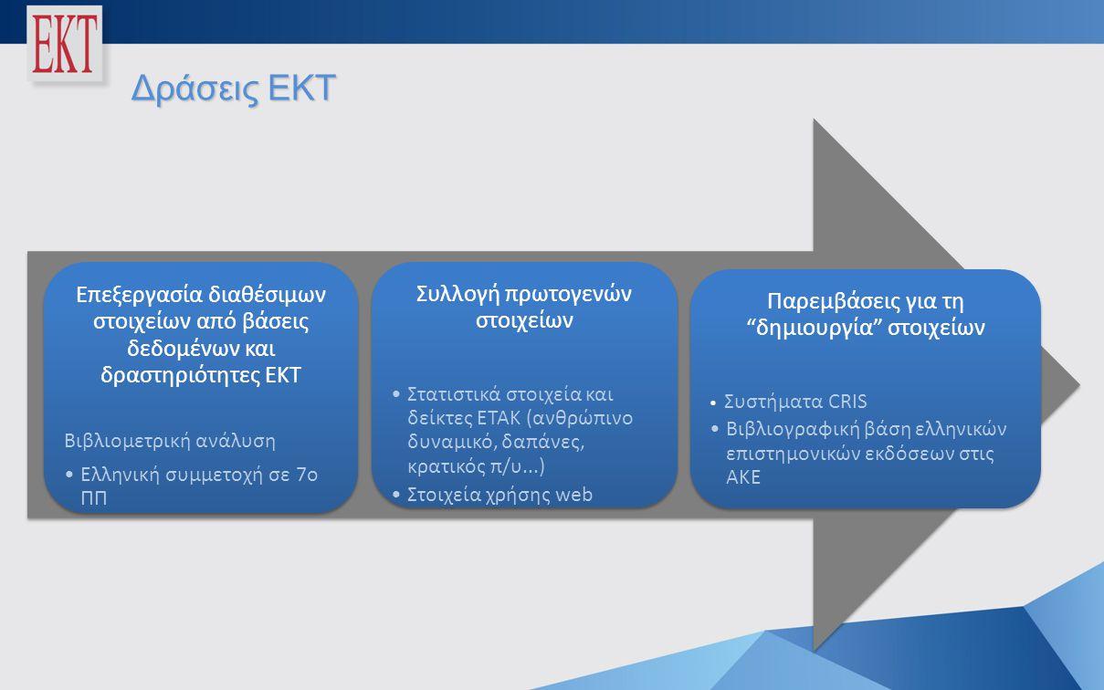 Δράσεις ΕΚΤ Επεξεργασία διαθέσιμων στοιχείων από βάσεις δεδομένων και δραστηριότητες ΕΚΤ Βιβλιομετρική ανάλυση •Ελληνική συμμετοχή σε 7ο ΠΠ Συλλογή πρωτογενών στοιχείων •Στατιστικά στοιχεία και δείκτες ΕΤΑΚ (ανθρώπινο δυναμικό, δαπάνες, κρατικός π/υ...) •Στοιχεία χρήσης web Παρεμβάσεις για τη δημιουργία στοιχείων • • Συστήματα CRIS •Βιβλιογραφική βάση ελληνικών επιστημονικών εκδόσεων στις ΑΚΕ