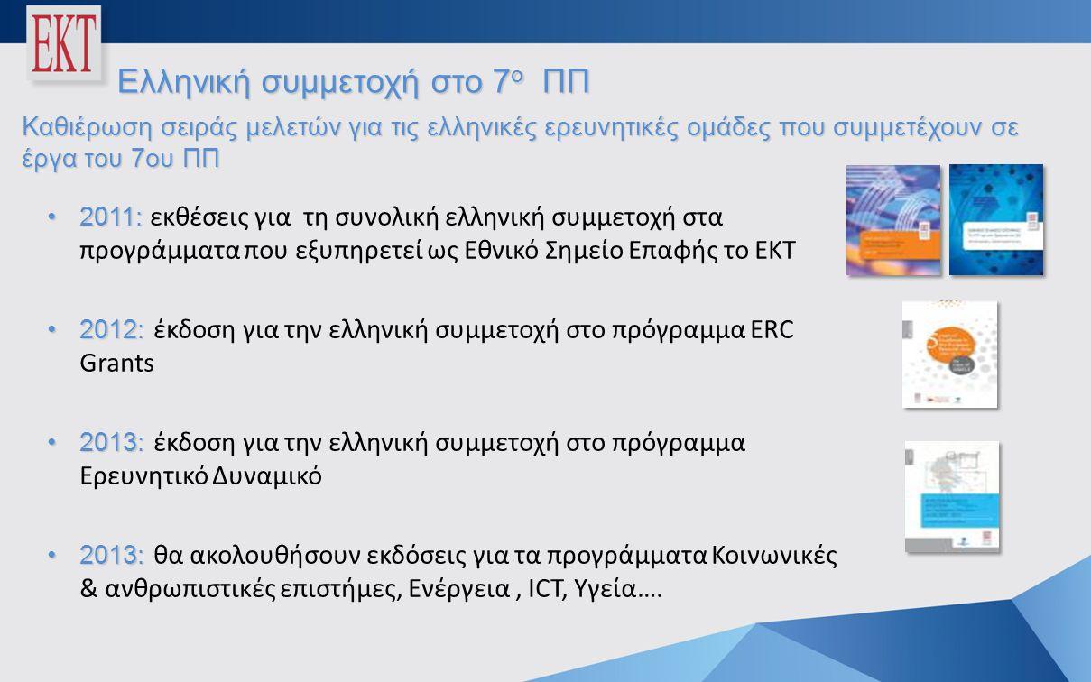 Ελληνική συμμετοχή στο 7 ο ΠΠ •2011: •2011: εκθέσεις για τη συνολική ελληνική συμμετοχή στα προγράμματα που εξυπηρετεί ως Εθνικό Σημείο Επαφής το ΕΚΤ •2012: •2012: έκδοση για την ελληνική συμμετοχή στο πρόγραμμα ERC Grants •2013: •2013: έκδοση για την ελληνική συμμετοχή στο πρόγραμμα Ερευνητικό Δυναμικό •2013: •2013: θα ακολουθήσουν εκδόσεις για τα προγράμματα Κοινωνικές & ανθρωπιστικές επιστήμες, Ενέργεια, ICΤ, Υγεία….
