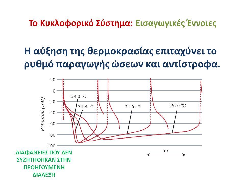 Το Κυκλοφορικό Σύστημα: Εισαγωγικές Έννοιες Η αύξηση της θερμοκρασίας επιταχύνει το ρυθμό παραγωγής ώσεων και αντίστροφα. ΔΙΑΦΑΝΕΙΕΣ ΠΟΥ ΔΕΝ ΣΥΖΗΤΗΘΗΚ