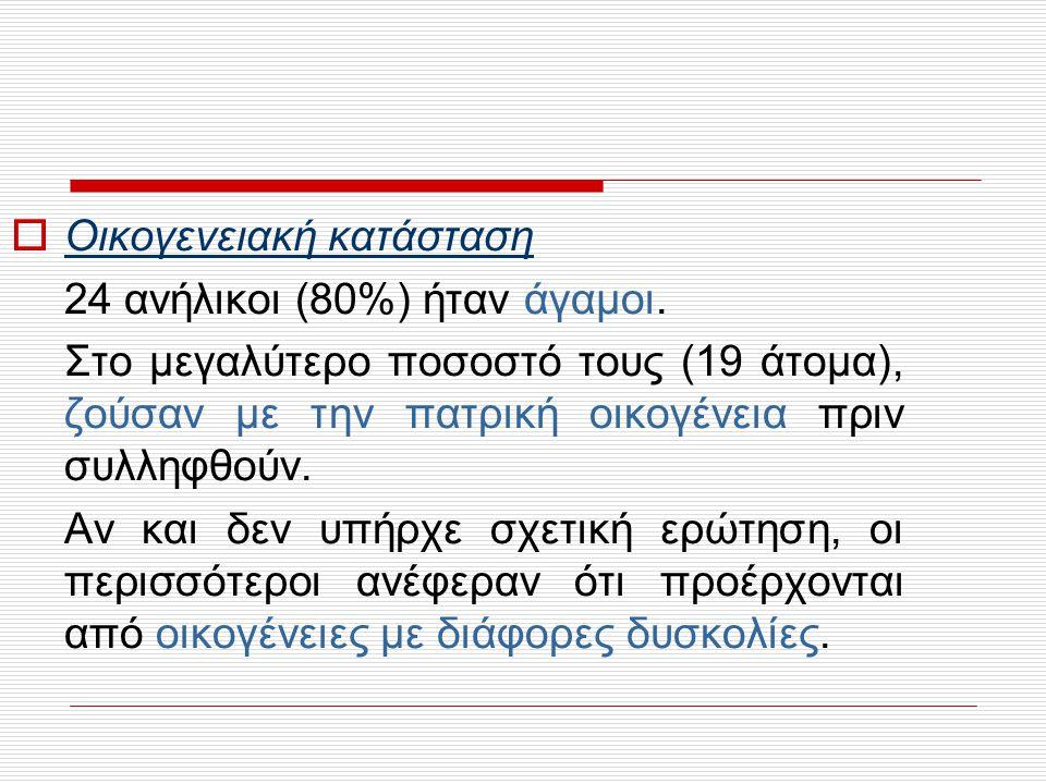 Το 2 ο σε συχνότητα αναφερόμενο πρόγραμμα υποστήριξης ήταν αυτό του Δήμου Κηφισιάς.